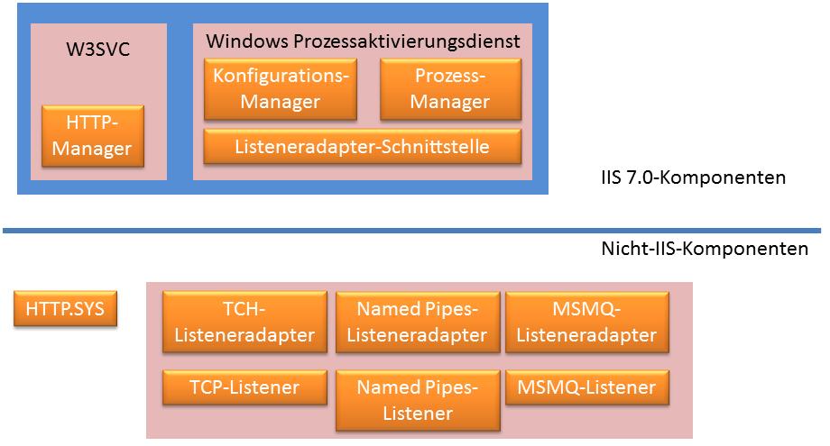 IIS_7.0 Architektur